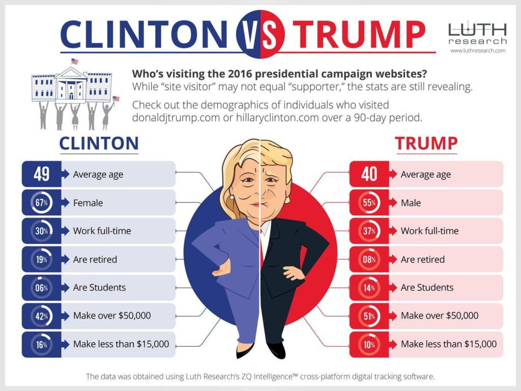 trump-vs-clinton-tale-of-the-tape